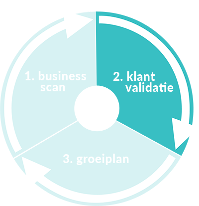Business Hustlers - Klant Validatie